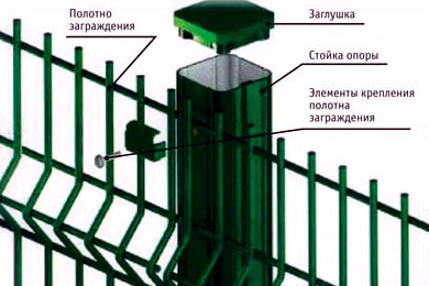 Монтаж заглушки на столб схема